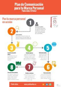 plan de comunicación marca personal